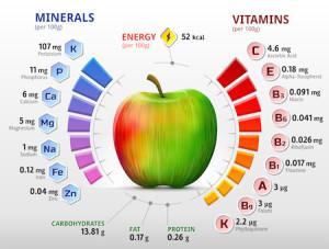 Nutrient Assessment